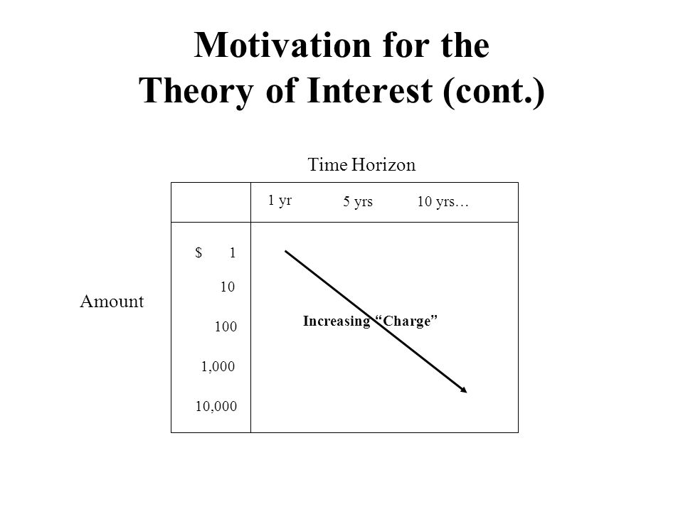 Motivation for the Theory of Interest (cont.) 1 yr 5 yrs10 yrs… Time Horizon Amount $ 1 10 100 1,000 10,000 Increasing Charge