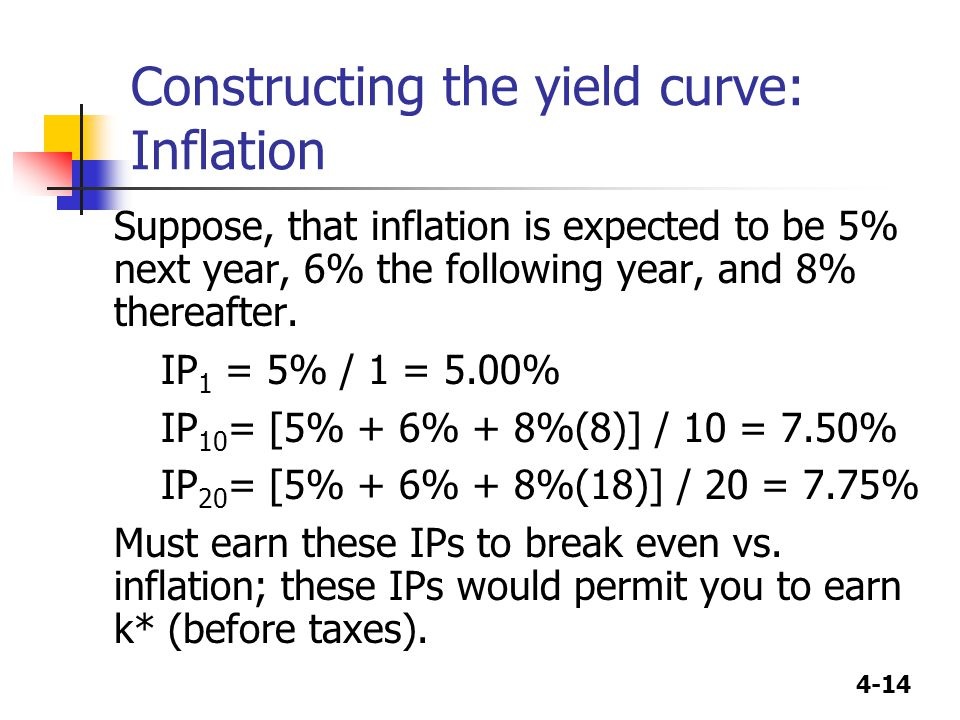 4-14 Constructing the yield curve: Inflation Suppose, that inflation is expected to be 5% next year, 6% the following year, and 8% thereafter. IP 1 =
