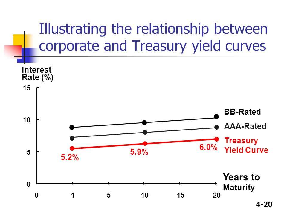 4-20 Illustrating the relationship between corporate and Treasury yield curves 0 5 10 15 015101520 Years to Maturity Interest Rate (%) 5.2% 5.9% 6.0%