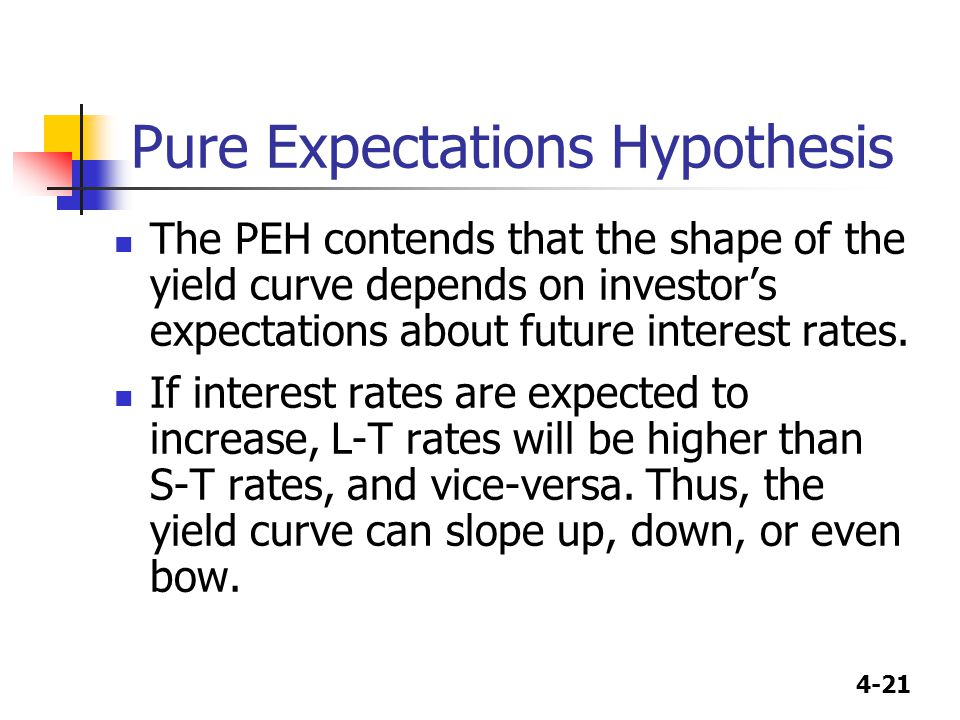 4-21 Pure Expectations Hypothesis The PEH contends that the shape of the yield curve depends on investor's expectations about future interest rates. I