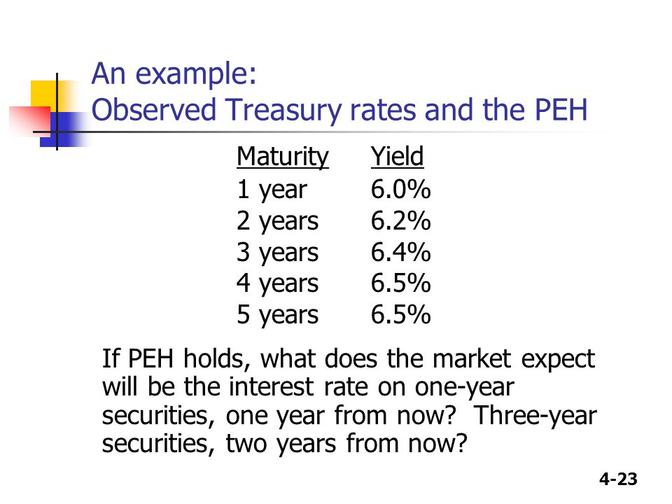4-23 An example: Observed Treasury rates and the PEH MaturityYield 1 year6.0% 2 years6.2% 3 years6.4% 4 years6.5% 5 years6.5% If PEH holds, what does