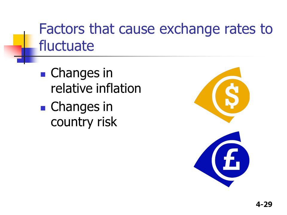 4-29 Factors that cause exchange rates to fluctuate Changes in relative inflation Changes in country risk