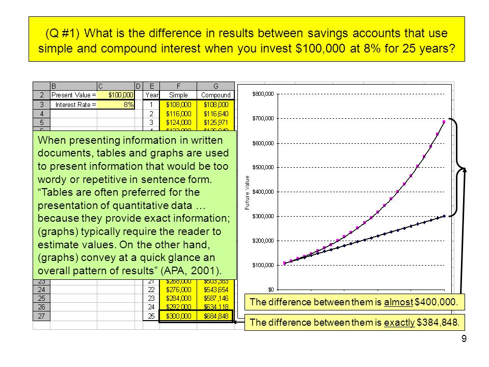 When presenting information in written documents, tables and graphs are used to present information that would be too wordy or repetitive in sentence