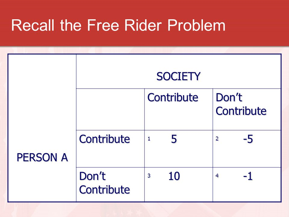 Recall the Free Rider Problem PERSON A SOCIETY Contribute Don't Contribute Contribute 1 5 2 -5 Don't Contribute 3 10 4 -1