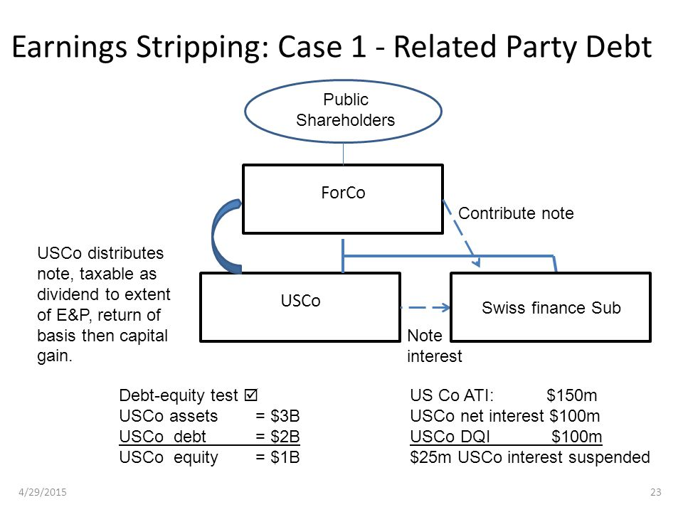 Earnings Stripping: Case 1 - Related Party Debt 4/29/201523 ForCo USCo Public Shareholders USCo distributes note, taxable as dividend to extent of E&P, return of basis then capital gain.