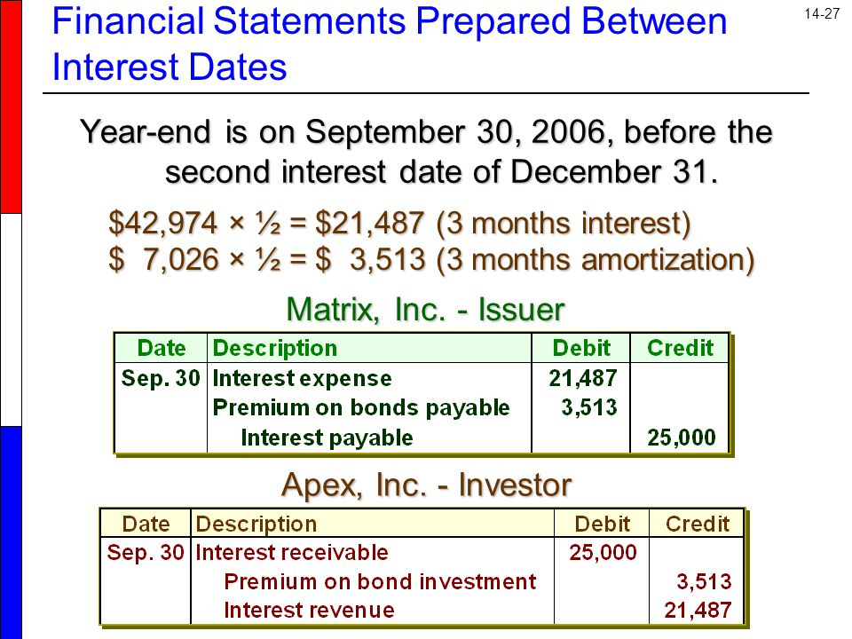 14-27 Year-end is on September 30, 2006, before the second interest date of December 31.