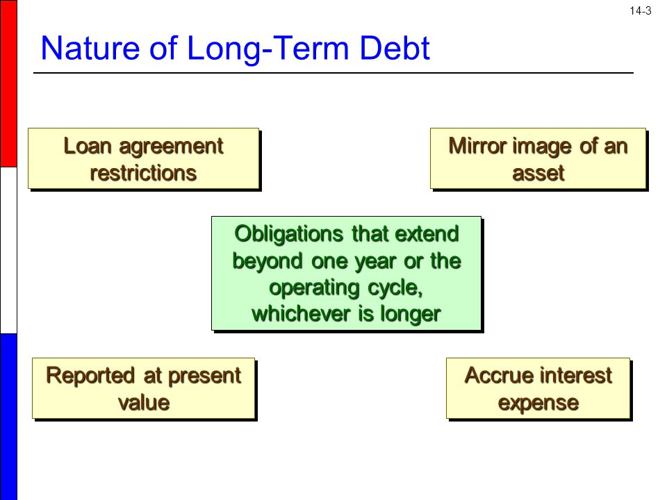 14-3 Nature of Long-Term Debt Obligations that extend beyond one year or the operating cycle, whichever is longer Mirror image of an asset Accrue interest expense Reported at present value Loan agreement restrictions