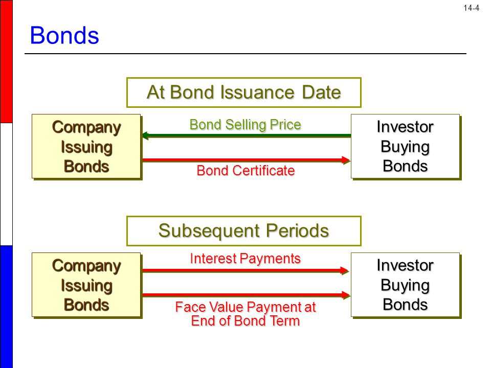 14-4 Bonds Bond Selling Price Bond Certificate Interest Payments Face Value Payment at End of Bond Term At Bond Issuance Date Company Issuing Bonds Subsequent Periods Investor Buying Bonds Company Issuing Bonds Investor Buying Bonds