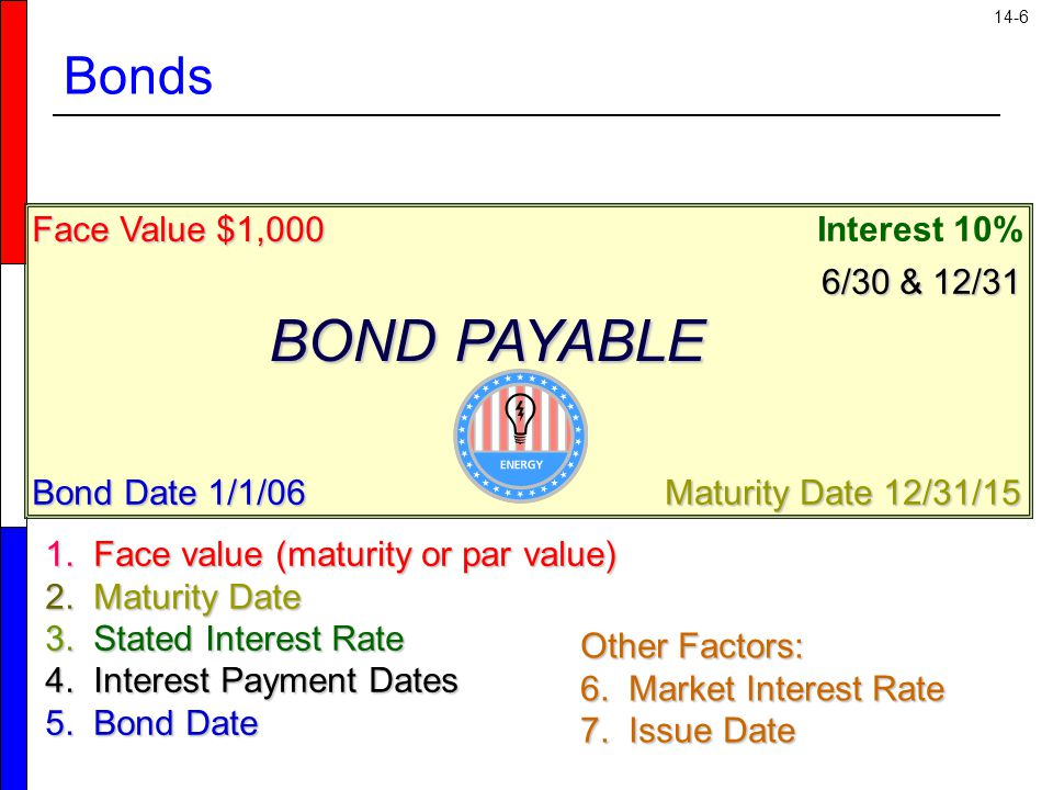 14-7 Learning Objectives Account for bonds issued at par, at a discount, or at a premium, recording interest at the effective rate or by the straight-line method.