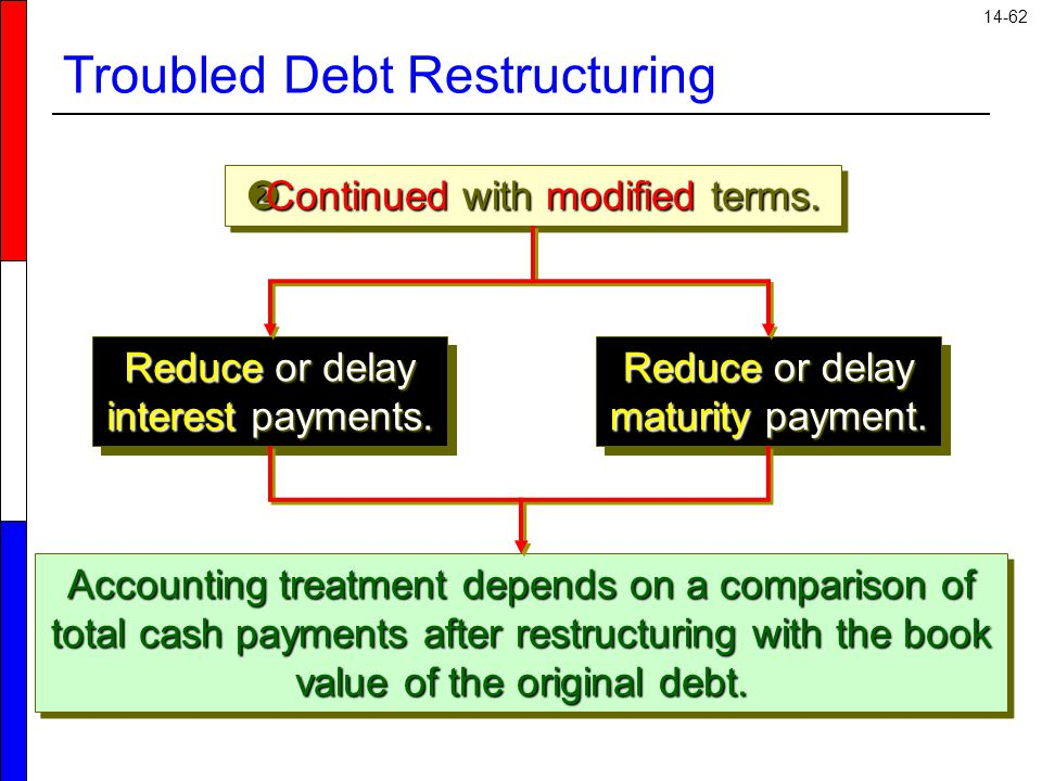 14-62 Troubled Debt Restructuring  Continued with modified terms.