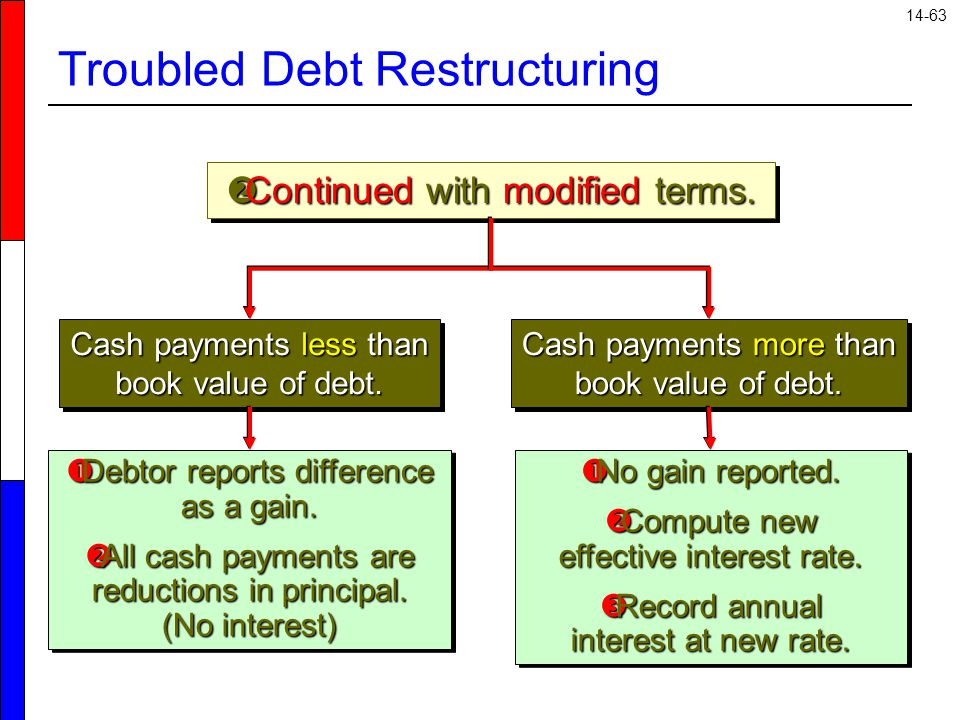 14-63 Troubled Debt Restructuring  Continued with modified terms.
