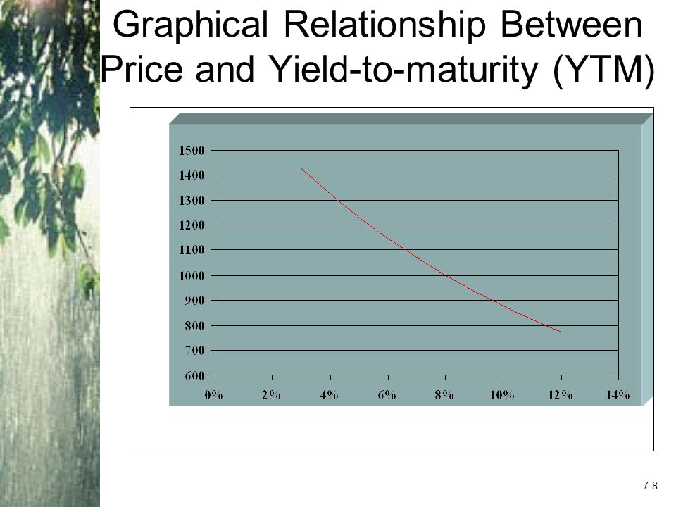Bond Prices: Relationship Between Coupon and Yield If YTM = coupon rate, then par value = bond price If YTM > coupon rate, then par value > bond price –Why.