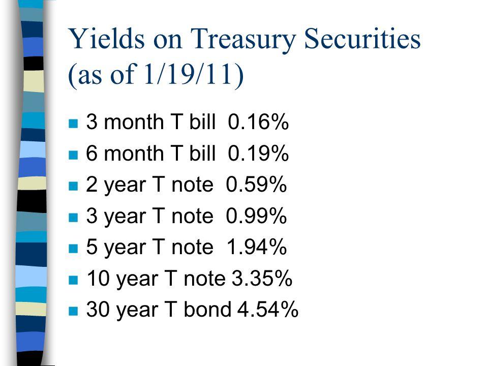 Yields on Treasury Securities (as of 1/19/11) n 3 month T bill 0.16% n 6 month T bill 0.19% n 2 year T note 0.59% n 3 year T note 0.99% n 5 year T note 1.94% n 10 year T note 3.35% n 30 year T bond 4.54%