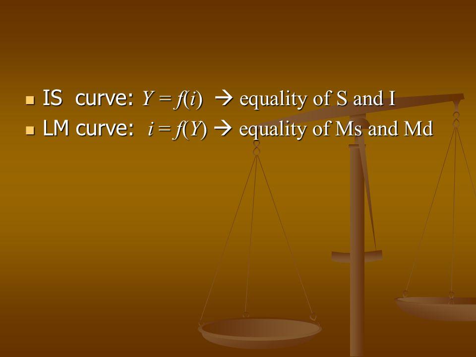 IS-LM model Based on John M.Keynes's General Theory Based on John M.