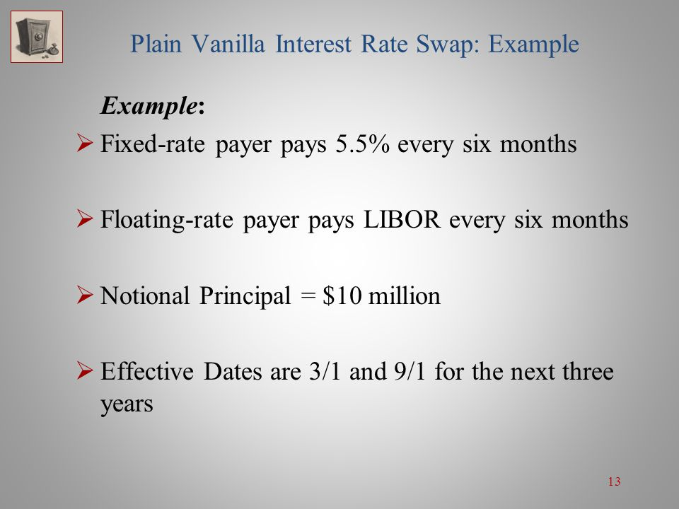 13 Plain Vanilla Interest Rate Swap: Example Example:  Fixed-rate payer pays 5.5% every six months  Floating-rate payer pays LIBOR every six months
