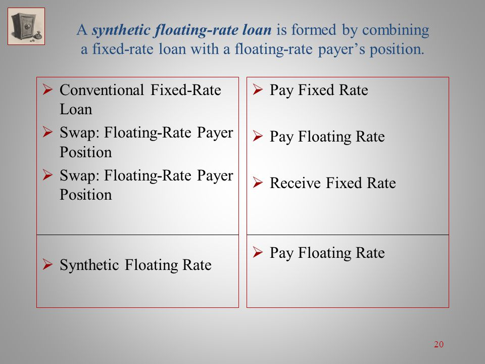 20 A synthetic floating-rate loan is formed by combining a fixed-rate loan with a floating-rate payer's position.  Conventional Fixed-Rate Loan  Swa