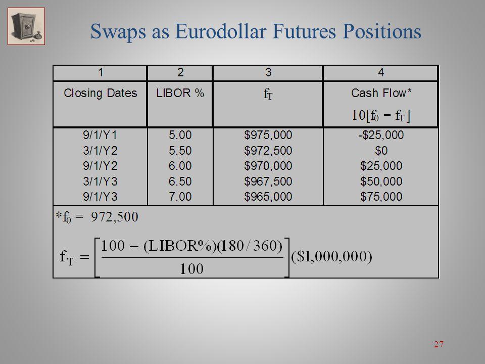 27 Swaps as Eurodollar Futures Positions