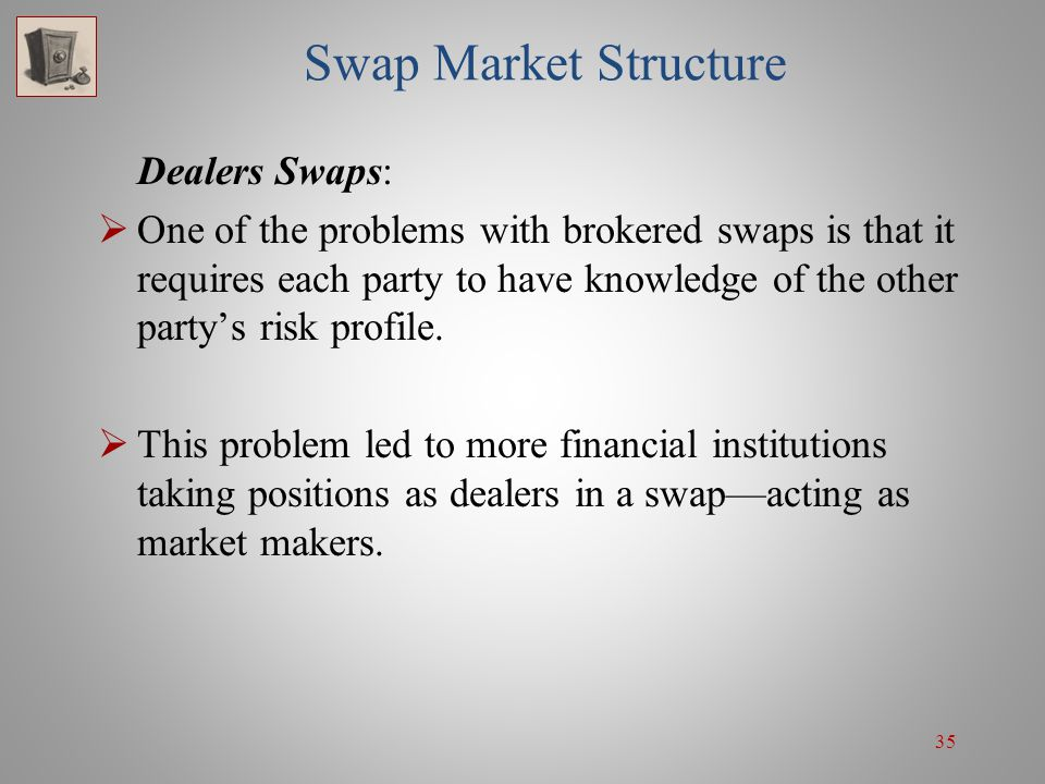 35 Swap Market Structure Dealers Swaps:  One of the problems with brokered swaps is that it requires each party to have knowledge of the other party'