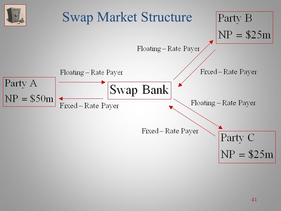 41 Swap Market Structure