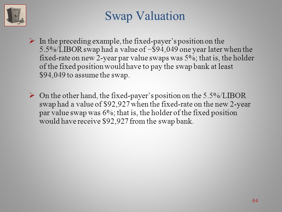 64 Swap Valuation  In the preceding example, the fixed-payer's position on the 5.5%/LIBOR swap had a value of −$94,049 one year later when the fixed-