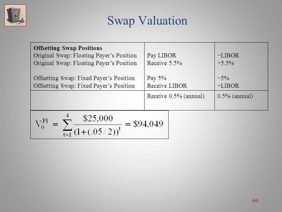 66 Swap Valuation Offsetting Swap Positions Original Swap: Floating Payer's Position Offsetting Swap: Fixed Payer's Position Pay LIBOR Receive 5.5% Pa