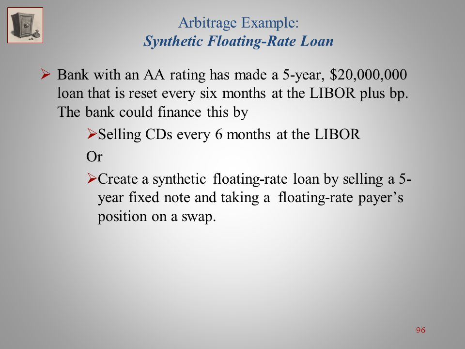 96 Arbitrage Example: Synthetic Floating-Rate Loan  Bank with an AA rating has made a 5-year, $20,000,000 loan that is reset every six months at the