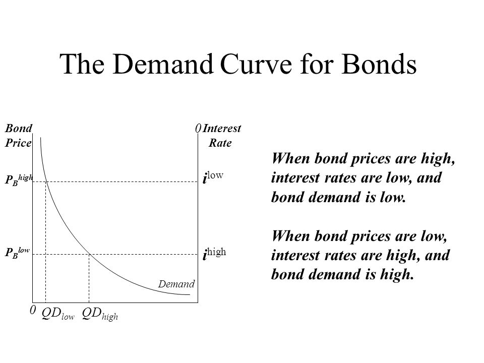 0 0 Bond Price Interest Rate Demand P B high P B low i low i high The Demand Curve for Bonds When bond prices are high, interest rates are low, and bo