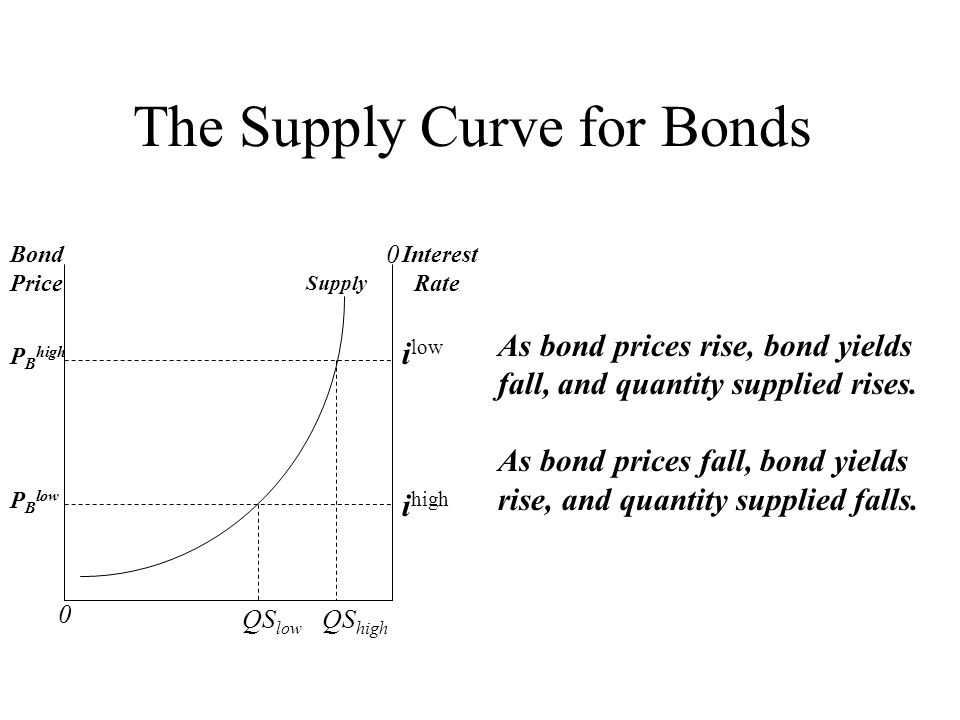 0 0 Bond Price Interest Rate P B high P B low i low i high The Supply Curve for Bonds QS low QS high Supply As bond prices rise, bond yields fall, and
