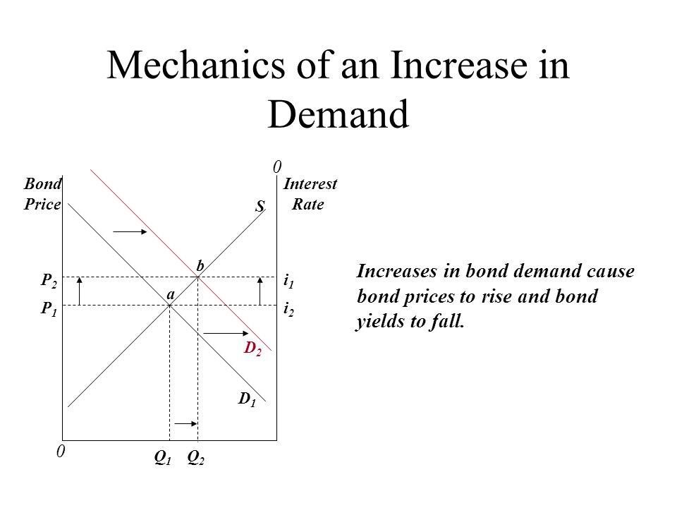 Mechanics of an Increase in Demand 0 0 Bond Price Interest Rate a Q 1 Q 2 P2P2 P1P1 D1D1 D2D2 b S i2i2 i1i1 Increases in bond demand cause bond prices