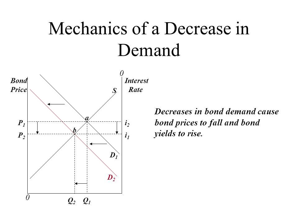 Mechanics of a Decrease in Demand 0 0 Bond Price Interest Rate a Q 2 Q 1 P2P2 P1P1 D1D1 D2D2 b S i2i2 i1i1 Decreases in bond demand cause bond prices