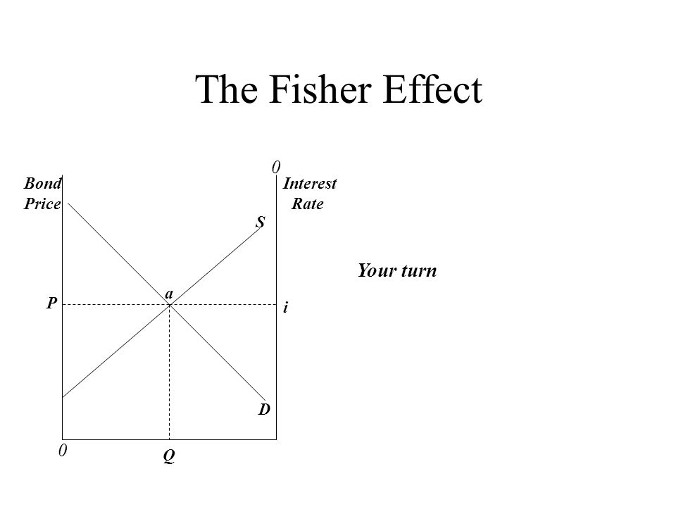 The Fisher Effect 0 0 Bond Price Interest Rate a Q P S D Your turn i