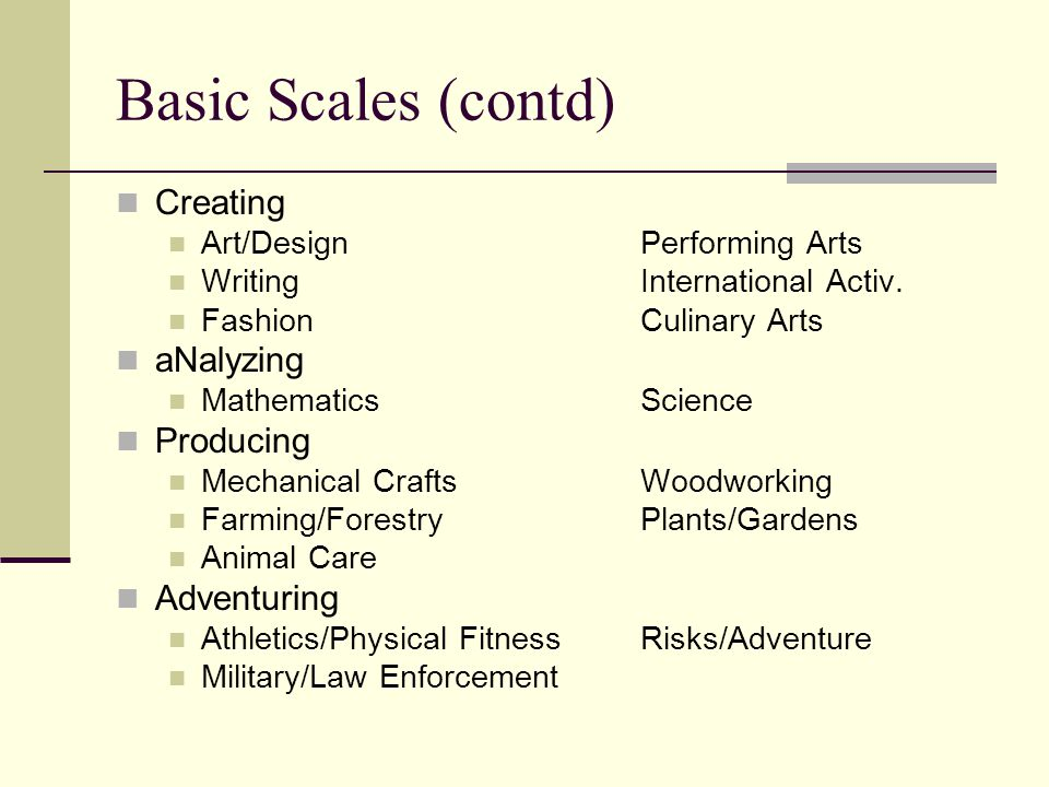 Basic Scales (contd) Creating Art/DesignPerforming Arts WritingInternational Activ.
