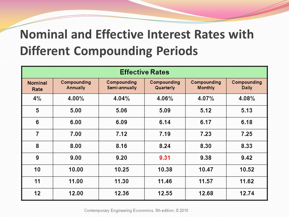 Nominal and Effective Interest Rates with Different Compounding Periods Effective Rates Nominal Rate Compounding Annually Compounding Semi-annually Compounding Quarterly Compounding Monthly Compounding Daily 4%4.00%4.04%4.06%4.07%4.08% 55.005.065.095.125.13 66.006.096.146.176.18 77.007.127.197.237.25 88.008.168.248.308.33 99.009.209.319.389.42 1010.0010.2510.3810.4710.52 1111.0011.3011.4611.5711.62 1212.0012.3612.5512.6812.74