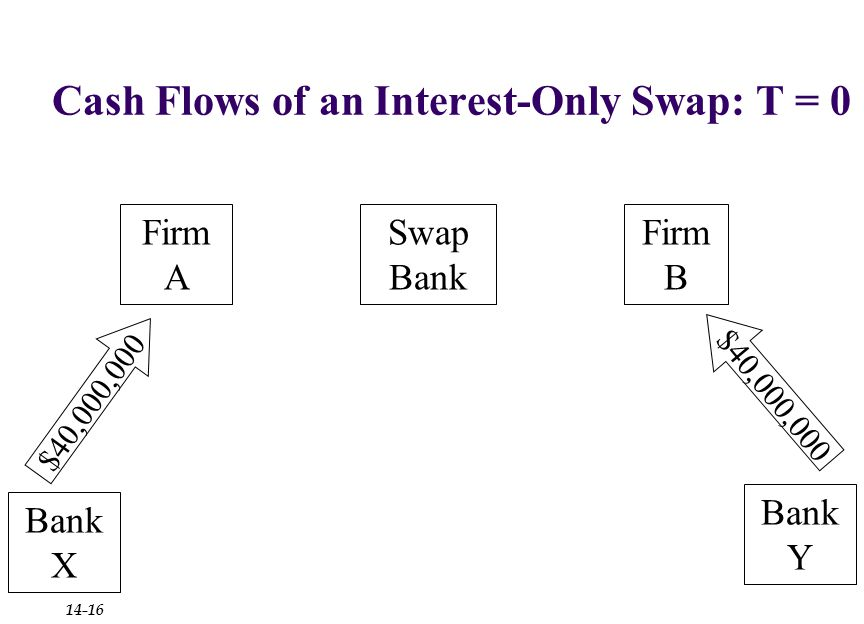 Cash Flows of an Interest-Only Swap: T = 0 Firm B Firm A Bank X Bank Y Swap Bank $40,000,000 14-16