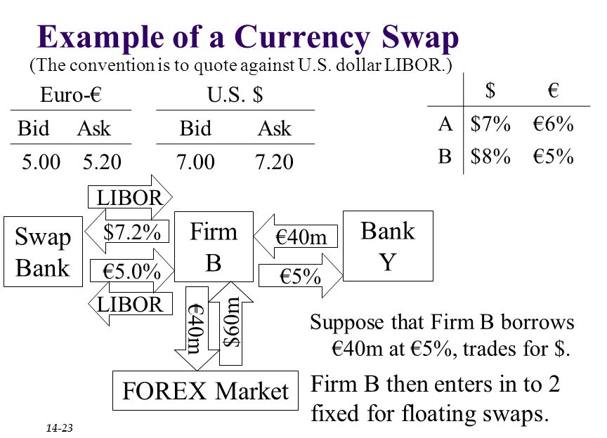 $7.2% Example of a Currency Swap Euro-€U.S.
