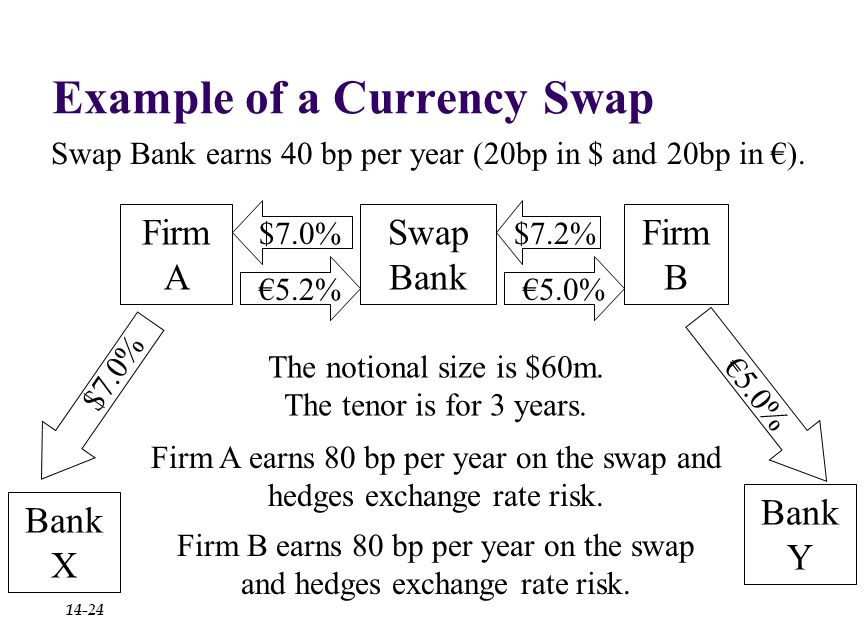 Example of a Currency Swap Firm B Firm A $7.0%$7.2%€5.2% Bank X Bank Y Swap Bank €5.0% $7.0% €5.0% The notional size is $60m.