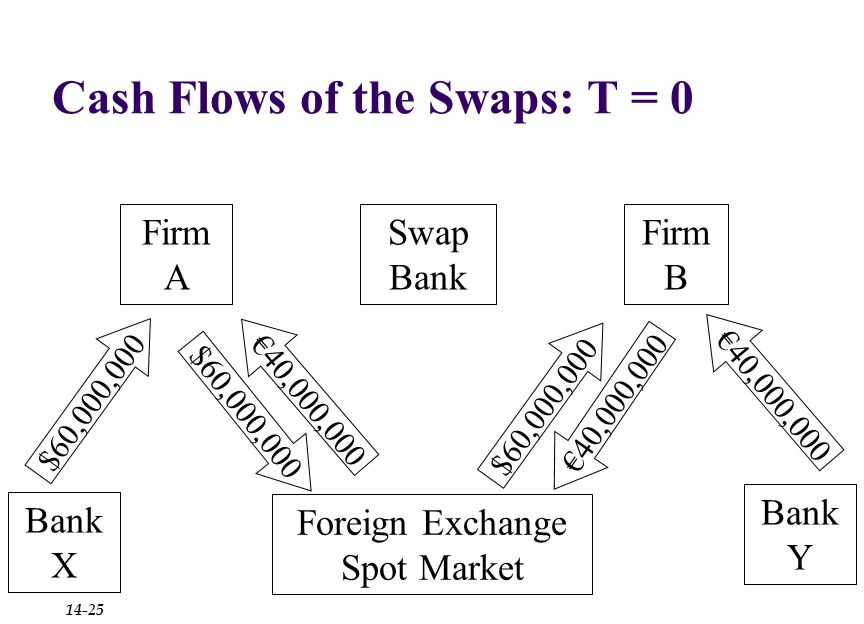 Cash Flows of the Swaps: T = 0 Firm B Firm A Bank X Bank Y Swap Bank $60,000,000 €40,000,000 Foreign Exchange Spot Market €40,000,000 $60,000,000 €40,000,000 $60,000,000 14-25