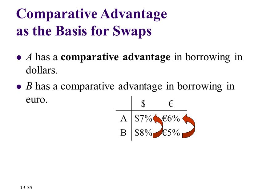 Comparative Advantage as the Basis for Swaps $€ A$7%€6% B$8%€5% A has a comparative advantage in borrowing in dollars.