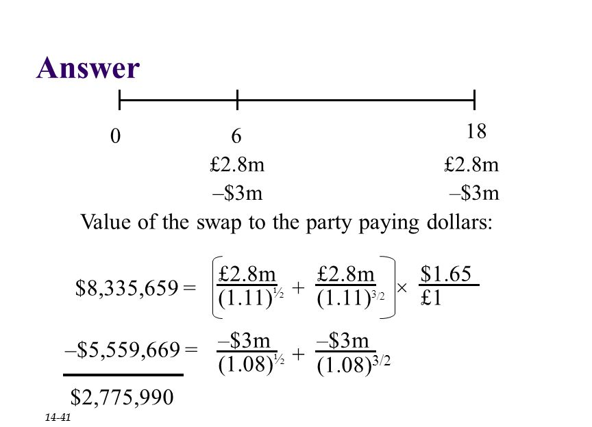 Answer 06 18 £2.8m –$3m Value of the swap to the party paying dollars: –$5,559,669 = $8,335,659 = £2.8m (1.11) ½ £2.8m (1.11) 3 /2 + $1.65 £1 × –$3m (1.08) ½ –$3m + (1.08) 3/2 $2,775,990 14-41