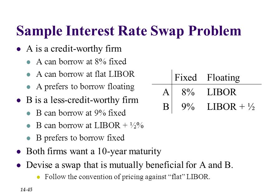 Sample Interest Rate Swap Problem A is a credit-worthy firm A can borrow at 8% fixed A can borrow at flat LIBOR A prefers to borrow floating B is a less-credit-worthy firm B can borrow at 9% fixed B can borrow at LIBOR + ½% B prefers to borrow fixed Both firms want a 10-year maturity Devise a swap that is mutually beneficial for A and B.