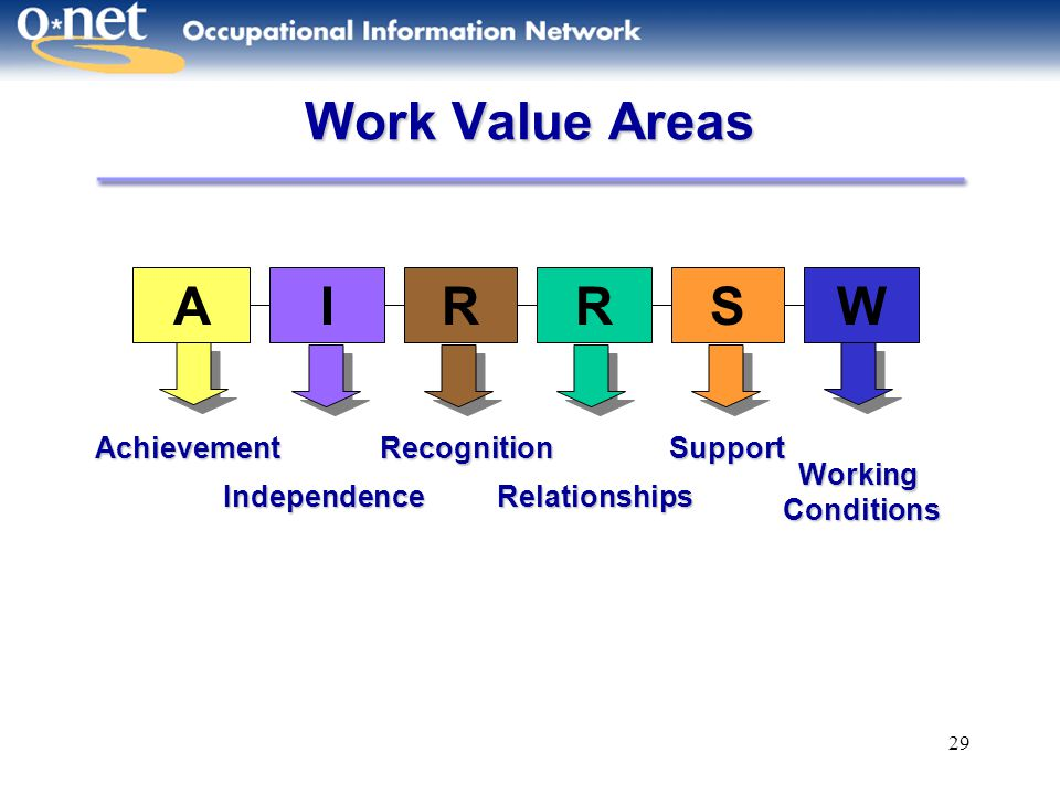 29 Work Value Areas AIRRSW Working Conditions Working Conditions Achievement Independence Recognition Relationships Support