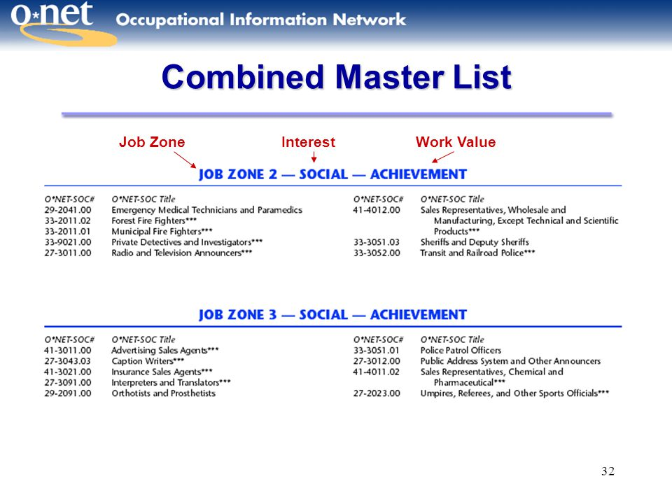 32 Combined Master List Job ZoneInterestWork Value