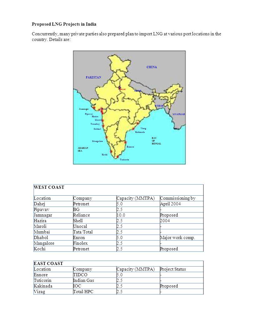 WEST COAST LocationCompanyCapacity (MMTPA)Commissioning by DahejPetronet5.0April 2004 PipavavBG2.5- JamnagarReliance10.0Proposed HaziraShell2.52004 MaroliUnocal2.5- MumbaiTata/Total2.5- DhabolEnron5.0Major work comp.