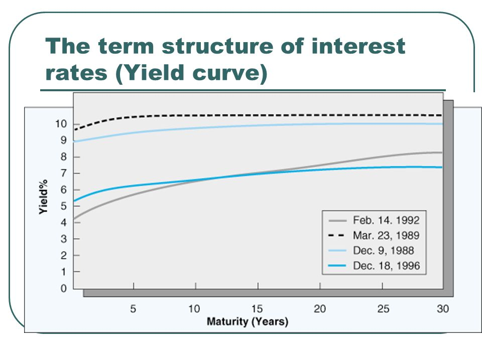 The term structure of interest rates (Yield curve)