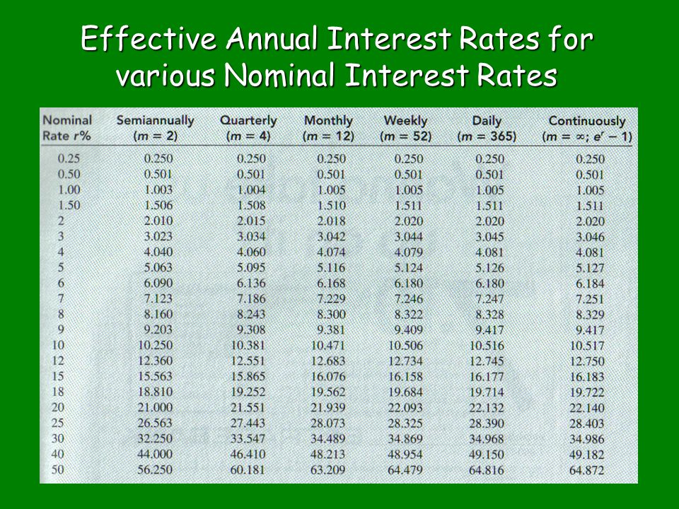 Effective Interest Rates for r = 18%