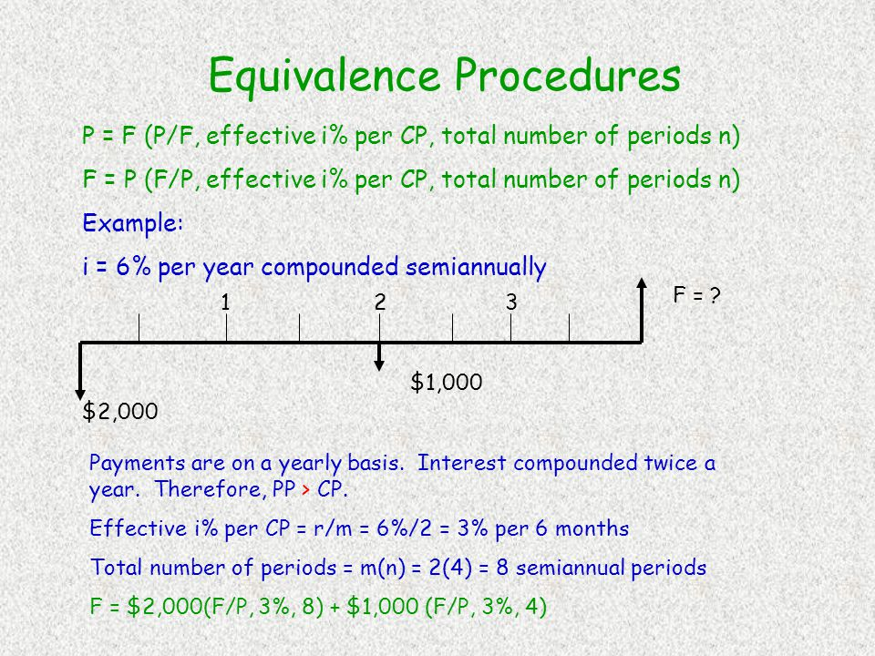 Equivalence Procedures Single Payments (P,F) when PP > or = to CP Method 1: Determine the effective interest rate over the compounding period CP, and set n equal to the number of compounding periods between P and F.