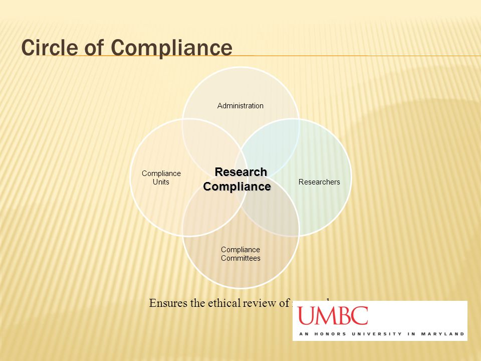 Circle of Compliance Administration Researchers Compliance Committees Compliance Units Research Compliance Compliance Ensures the ethical review of re