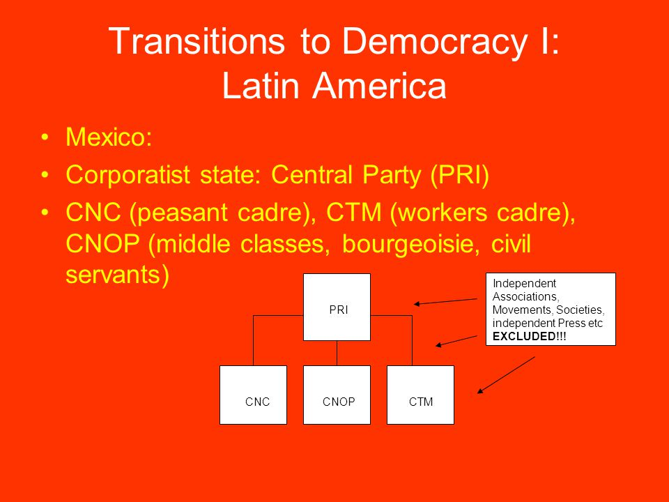Transitions to Democracy I: Latin America Mexico: Corporatist state: Central Party (PRI) CNC (peasant cadre), CTM (workers cadre), CNOP (middle classes, bourgeoisie, civil servants) PRI CNC CNOP CTM Independent Associations, Movements, Societies, independent Press etc EXCLUDED!!!