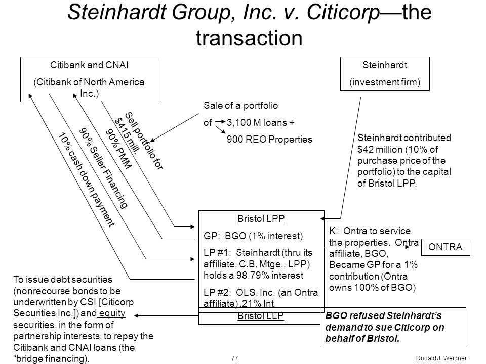 Donald J. Weidner77 Steinhardt Group, Inc. v.