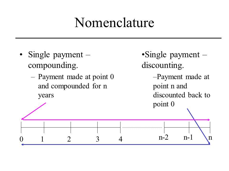 Nomenclature Single payment – compounding.